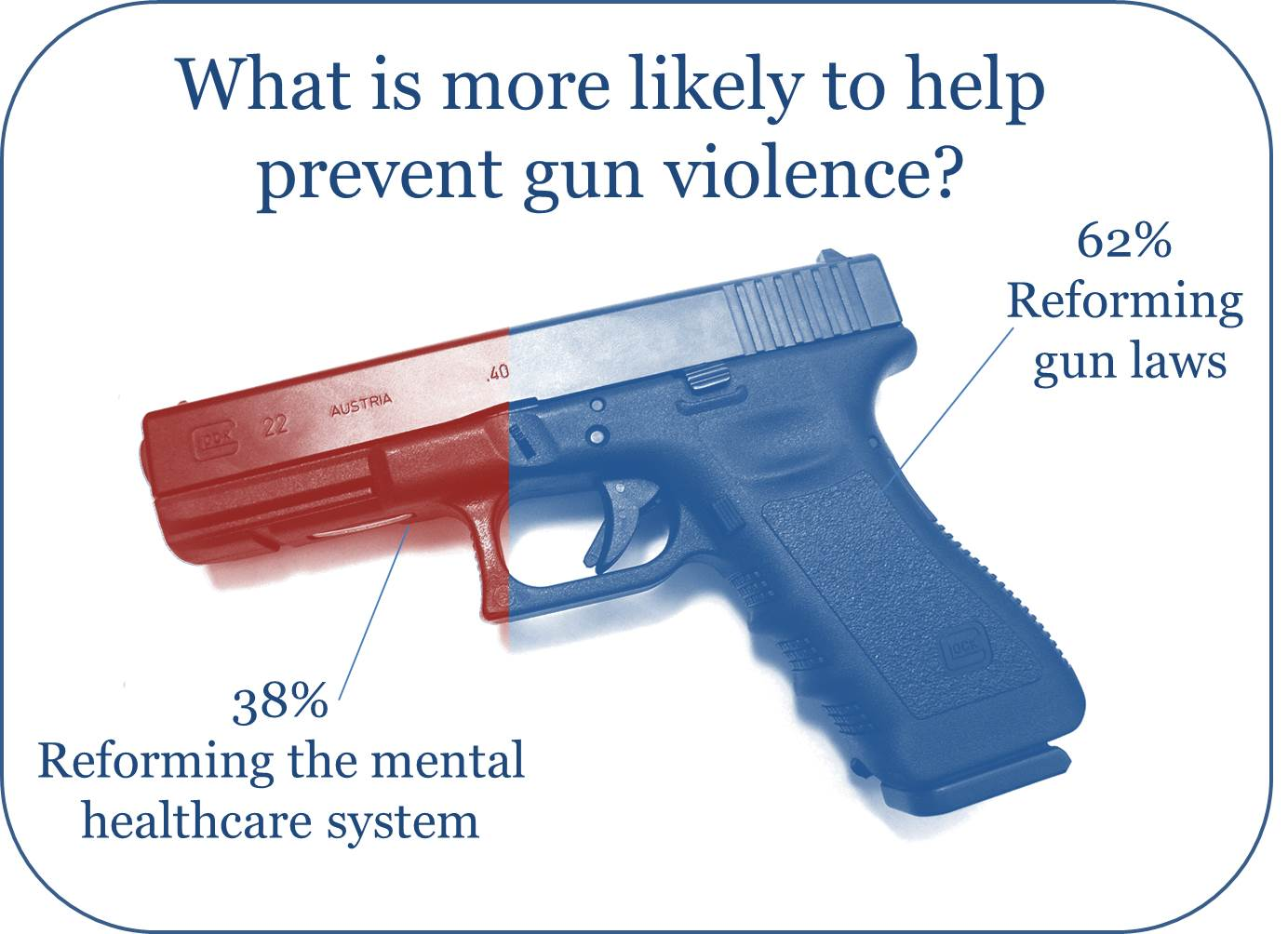 """gun law research """"for the most part, it is much easier to be a legal gun owner in america   meanwhile, research published in jama internal medicine in early."""