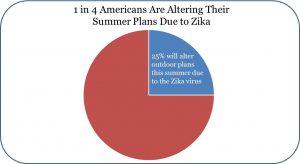 Zika Blog 6.2.16