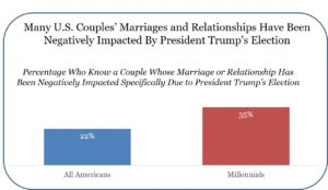 Politics Couples Blog 5.10.17
