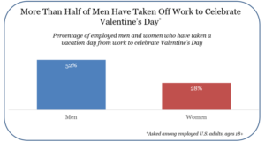 Valentine's Day Omnibus Survey